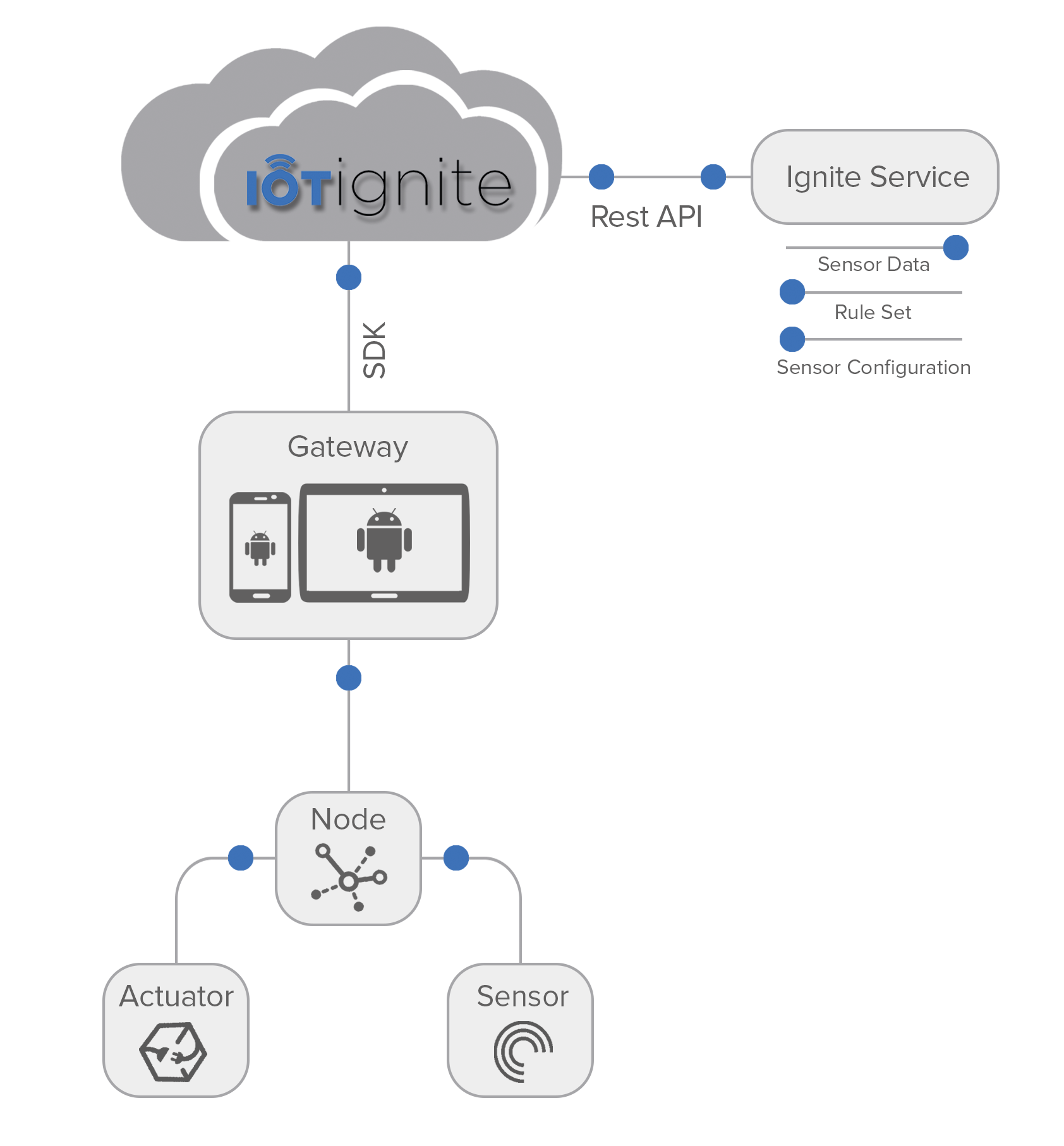 Android As an IoT Gateway - IoT-Ignite Devzone